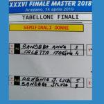 Semifinali Donne - Master 2018